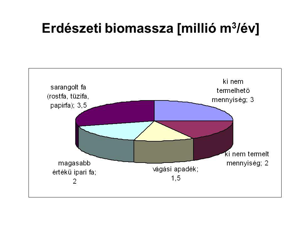 Erdészeti biomassza [millió m3/év]